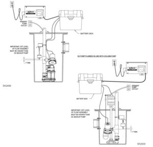 pumpthatsump zoeller 507 0005 review 2 300x288 zoeller 507 0005 basement sentry battery backup sump pump review zoeller pump wiring diagram at virtualis.co